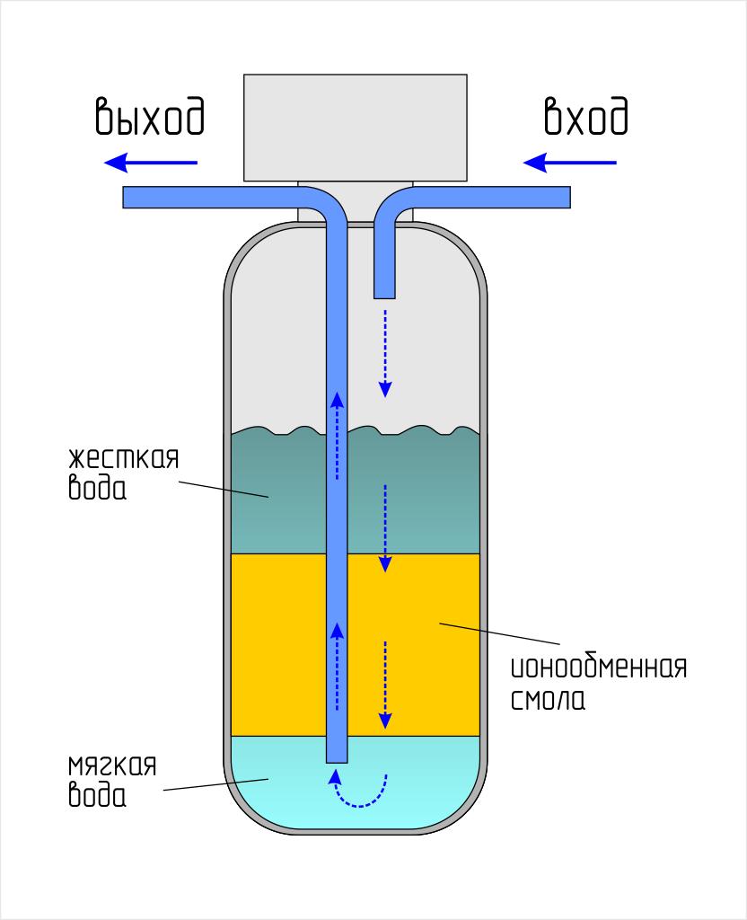 Умягчитель воды для душа своими руками 93