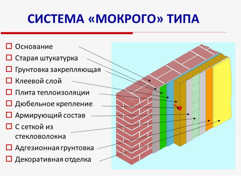 утеплитель и штукатурка - бюджетный вариант утепления стен